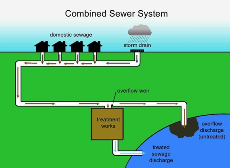 6-combined-sewer.jpg